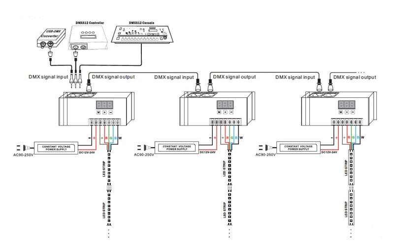 DMX styrning av RGB med flera DMX decoders