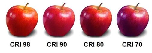 färgåtergivning CRI / RA index