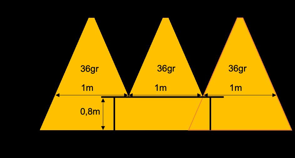 Antal spots mot köksbänk