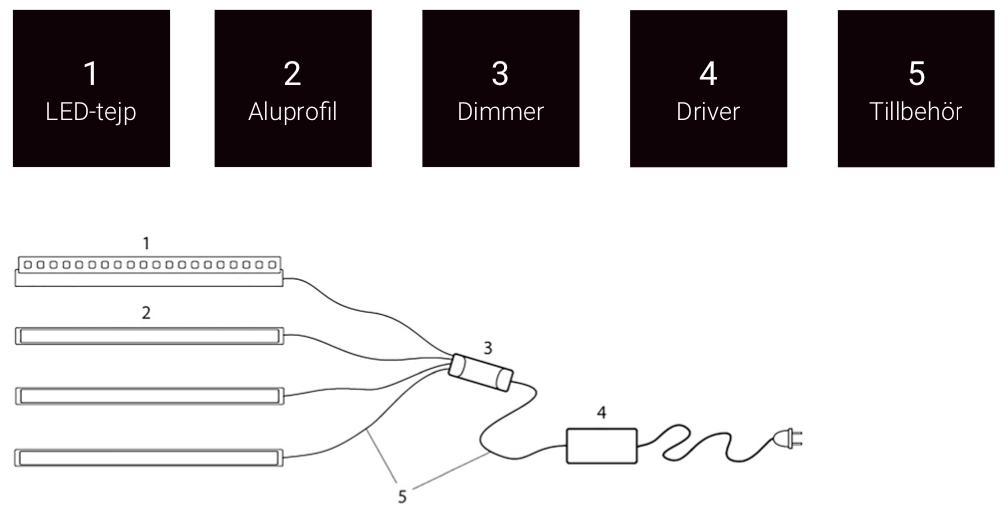 koppling av led-strips