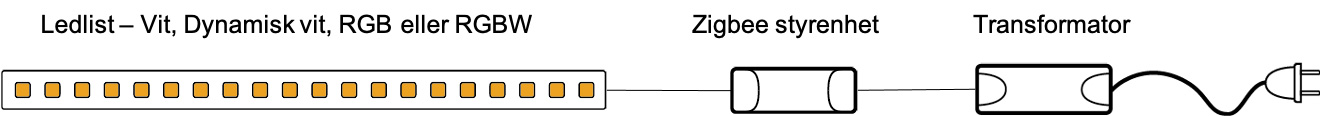 koppla zigbee med led-strips / ledlister