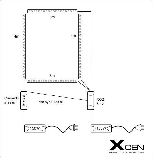 Inkoppling RGB ledlister i biorum