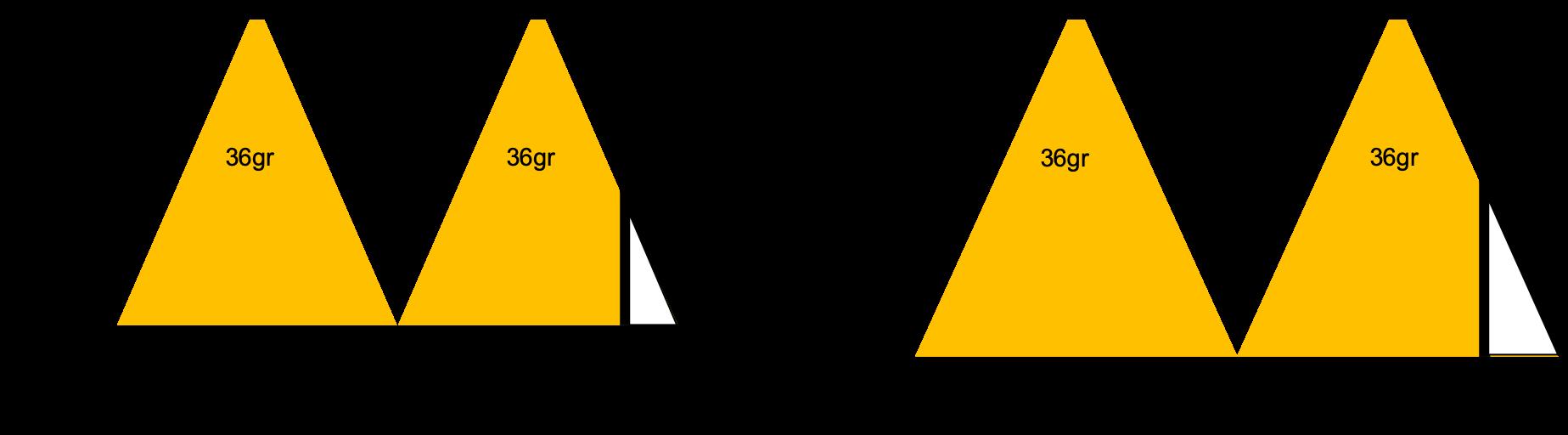 Spridningsvinkel ger antal spots
