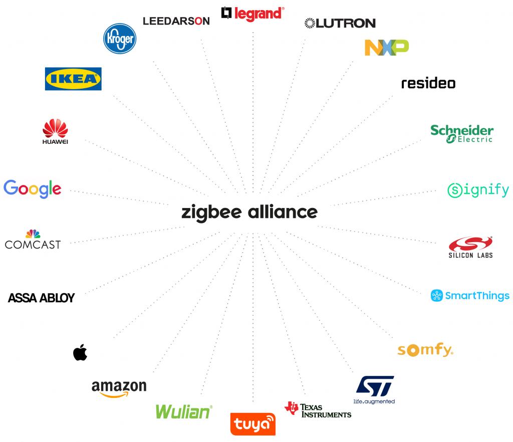 zigbee alliance - ledstrips och ledlister